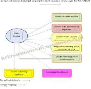 modelsimulasi