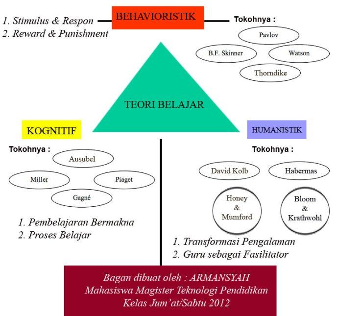 Bagan Teori Belajar